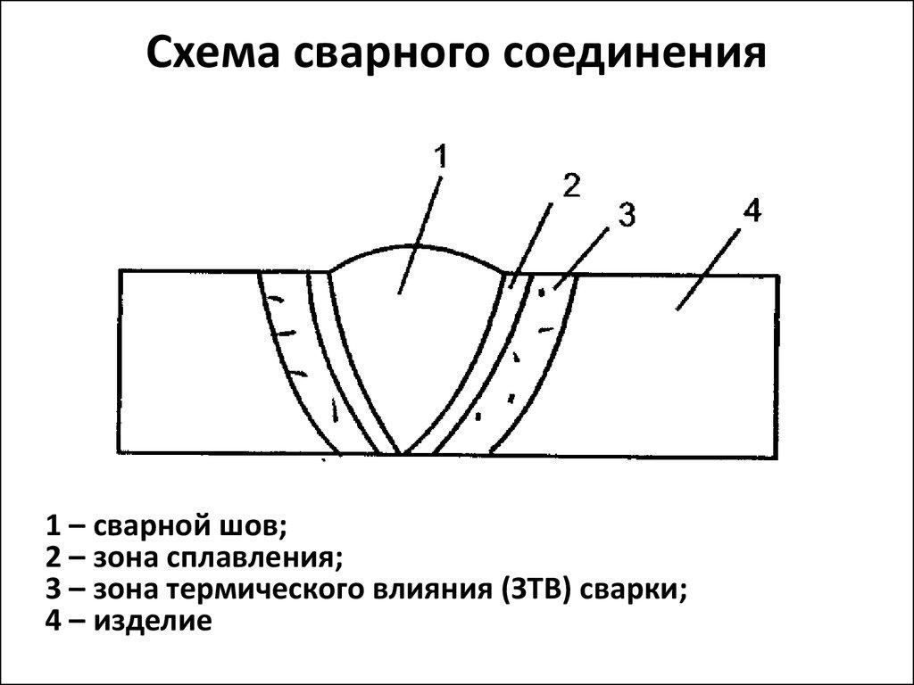 картинки сварного соединения баночку или