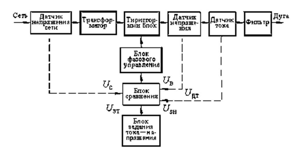 Блок-схема тиристорного выпрямителя с обратными связями