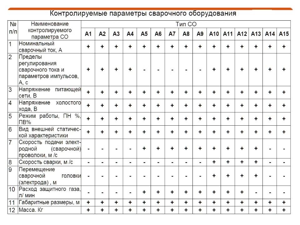 Контролируемы параметры сварочного оборудования при аттестации НАКС
