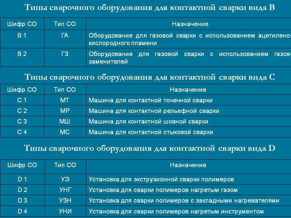 Типы сварочного оборудования по НАКС